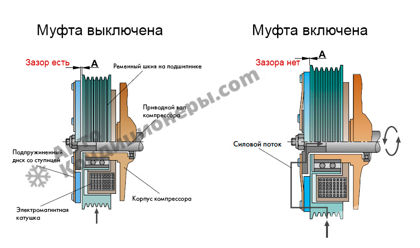 Схема работы электромагнитной муфты