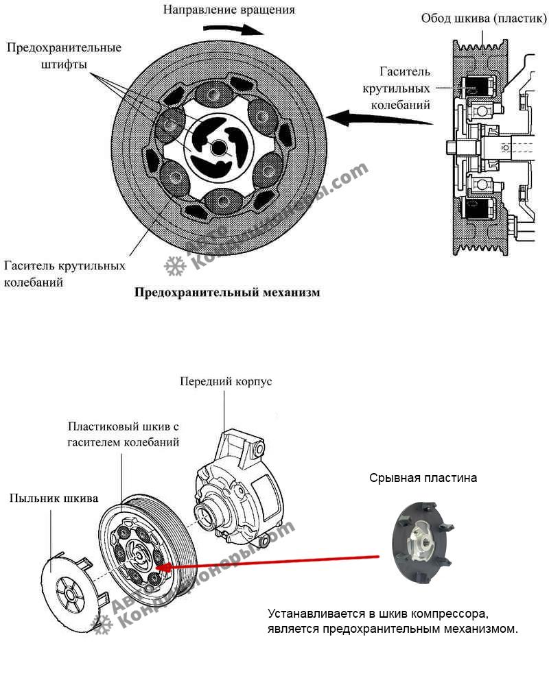 Схема работы муфты постоянного вращения